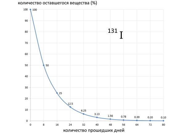 Схема распада радиоактивного элемента лет)